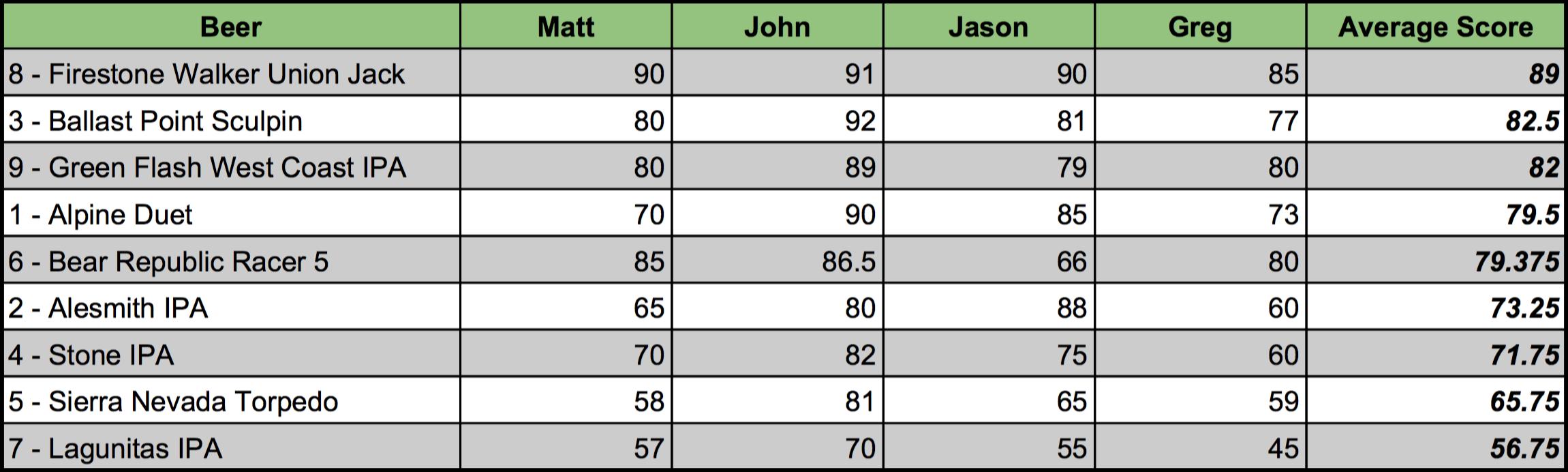 The IPA Showdown Score Sheet